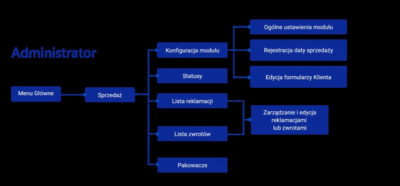 Moduł dla SOTE SHOP – Obsługa reklamacji i zwrotów - proces obsługi zgłoszeń - administrator