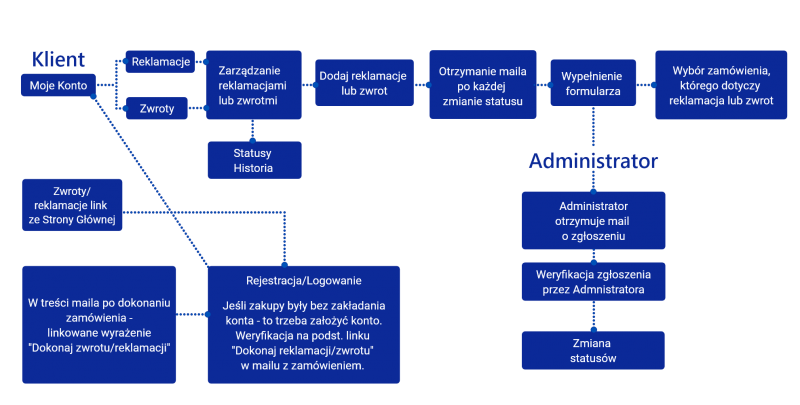 Moduł dla SOTE SHOP – Obsługa reklamacji i zwrotów - proces obsługi zgłoszeń - klient
